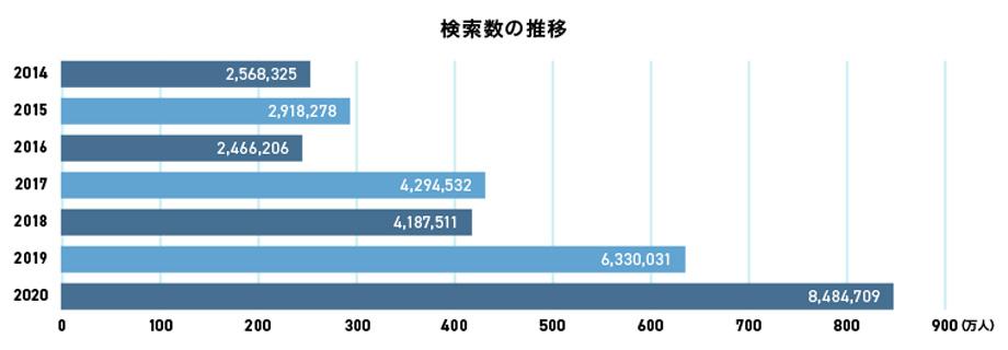 ヤフーとLINEが復興支援や防災を目的にした「のりこえるチカラ」を開催、過去最高の1,200万人が参加